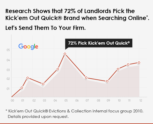 Research Shows that 72% of Landlords Pick the Kick'em Out Quick® Brand when Searching Online.