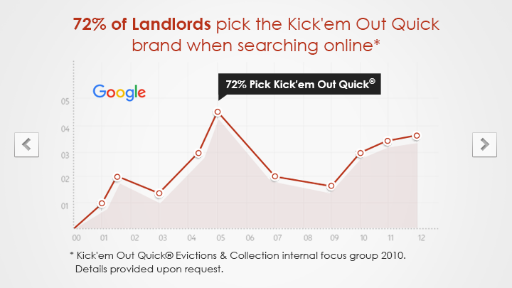 72% Of Landlords Pick The Kick'em Out Quick® Eviction & Colletion Brand Name When Search Online For An Eviction Attorney